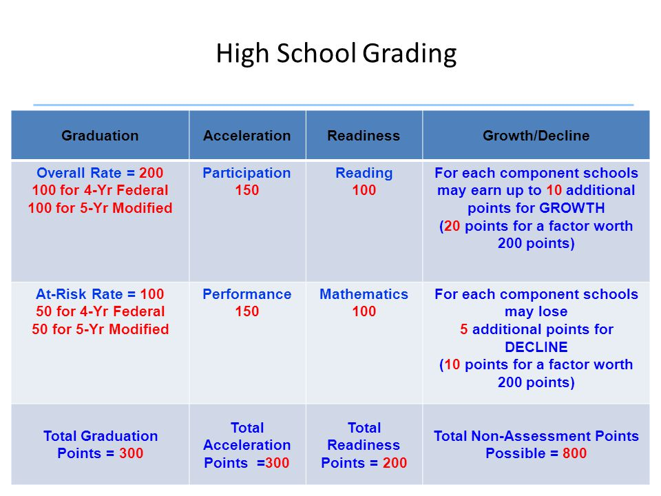 35 High School Grading GraduationAccelerationReadinessGrowth/Decline Overall Rate = 200 100 for 4-Yr Federal 100 for 5-Yr Modified Participation 150 R