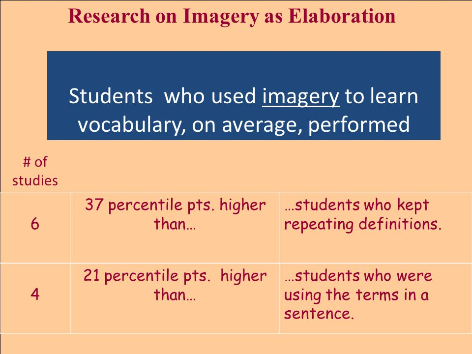 Research on Imagery as Elaboration 6 37 percentile pts.