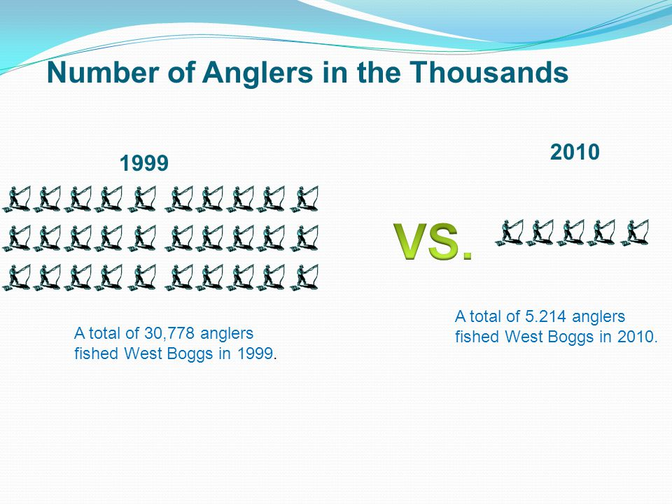 Number of Anglers in the Thousands A total of 30,778 anglers fished West Boggs in 1999.