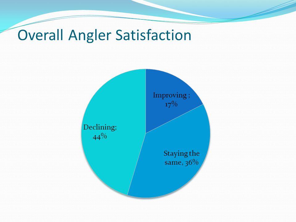 Overall Angler Satisfaction