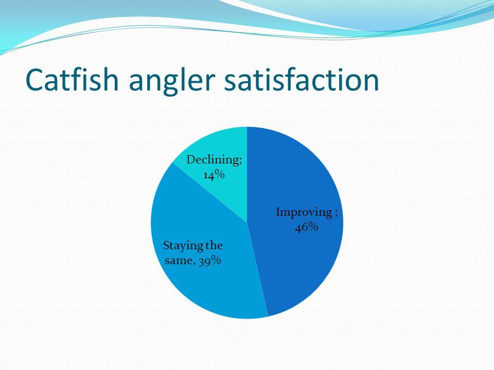 Catfish angler satisfaction