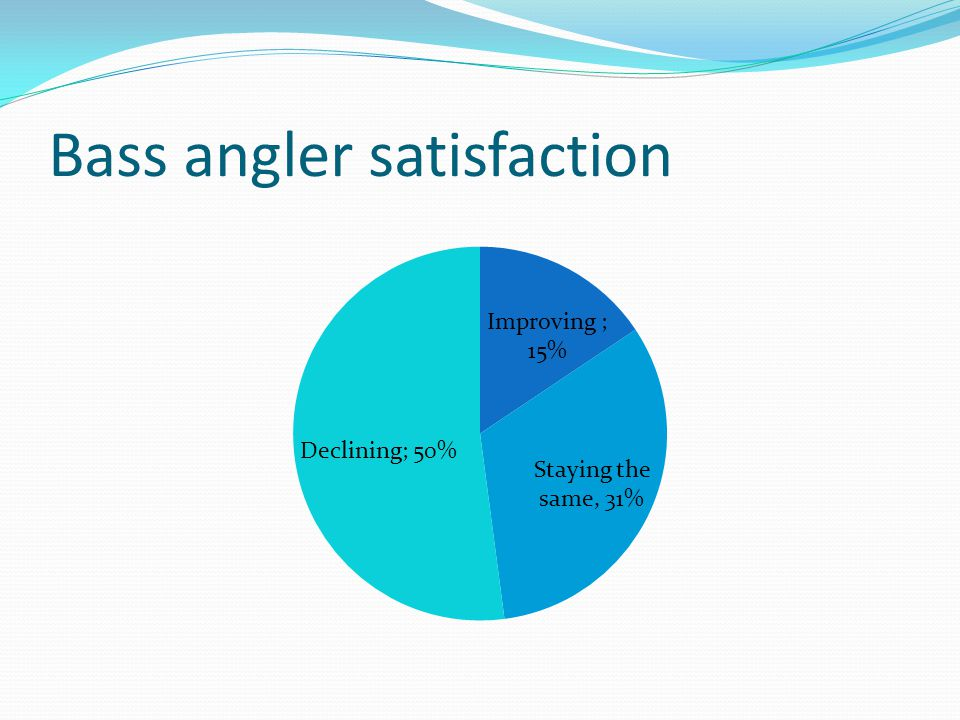 Bass angler satisfaction