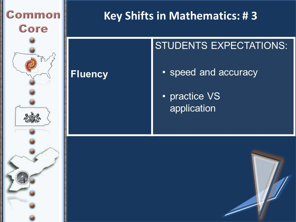 Key Shifts in Mathematics: # 3 Fluency STUDENTS EXPECTATIONS: speed and accuracy practice VS application