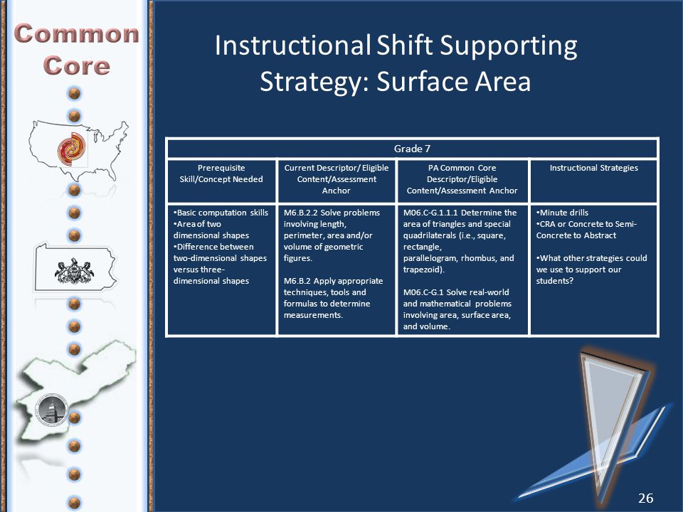 26 Instructional Shift Supporting Strategy: Surface Area Grade 7 Prerequisite Skill/Concept Needed Current Descriptor/ Eligible Content/Assessment Anchor PA Common Core Descriptor/Eligible Content/Assessment Anchor Instructional Strategies Basic computation skills Area of two dimensional shapes Difference between two-dimensional shapes versus three- dimensional shapes M6.B.2.2 Solve problems involving length, perimeter, area and/or volume of geometric figures.
