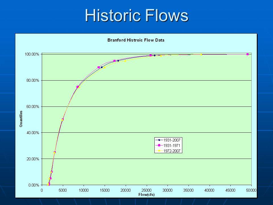 Historic Flows