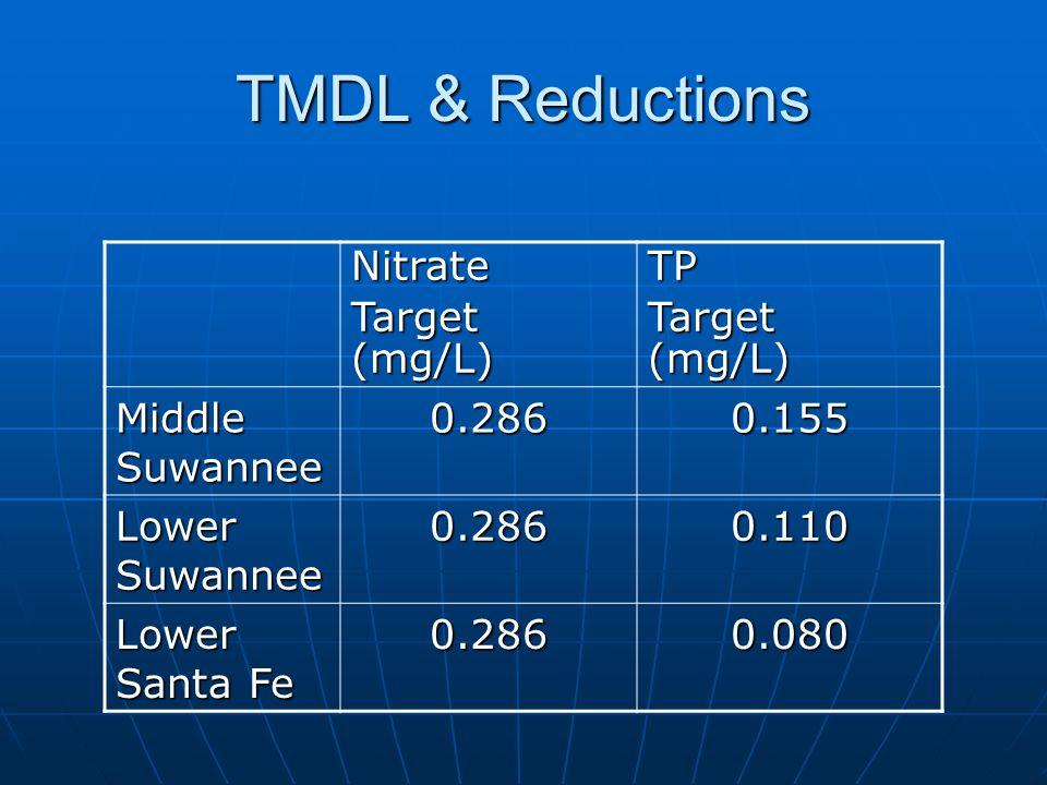 TMDL & Reductions Nitrate Target (mg/L) TP Middle Suwannee 0.2860.155 Lower Suwannee 0.2860.110 Lower Santa Fe 0.2860.080