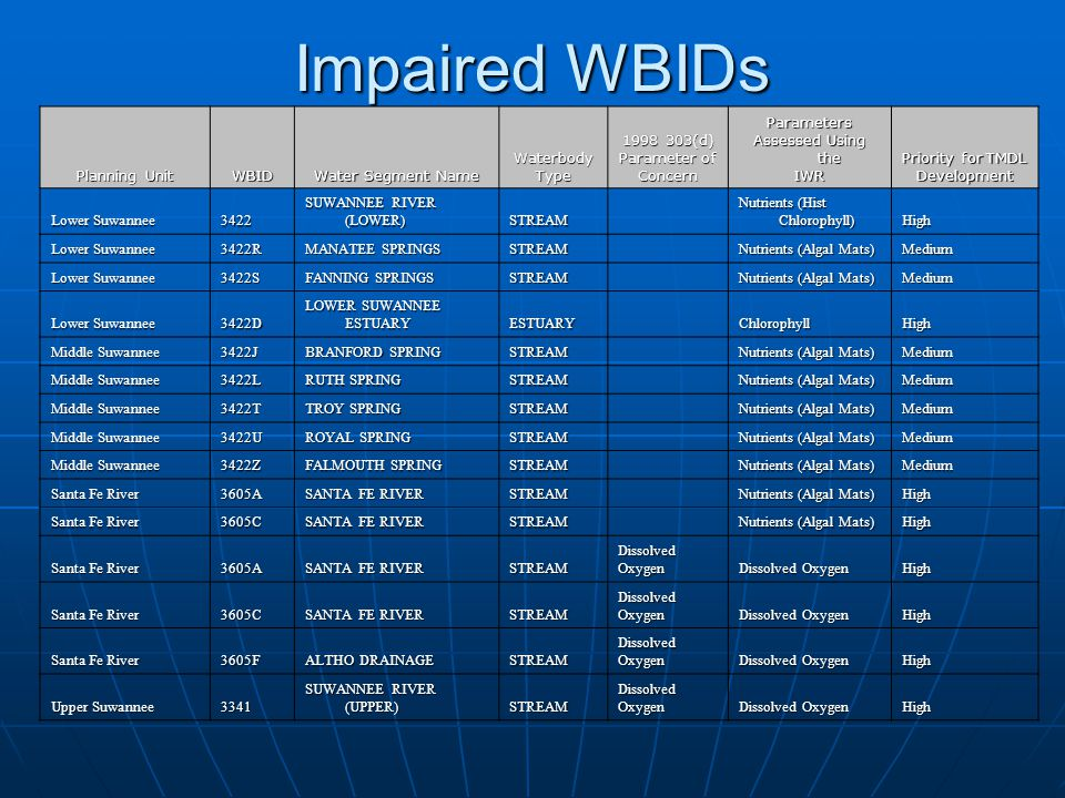 Impaired WBIDs