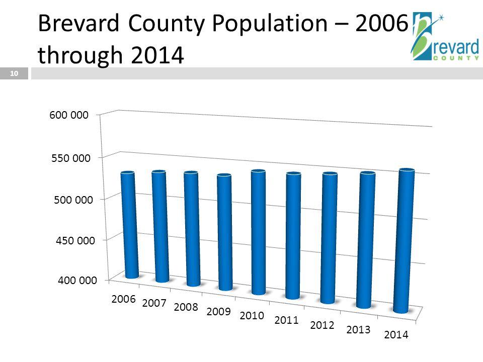 Brevard County Population – 2006 through 2014 10