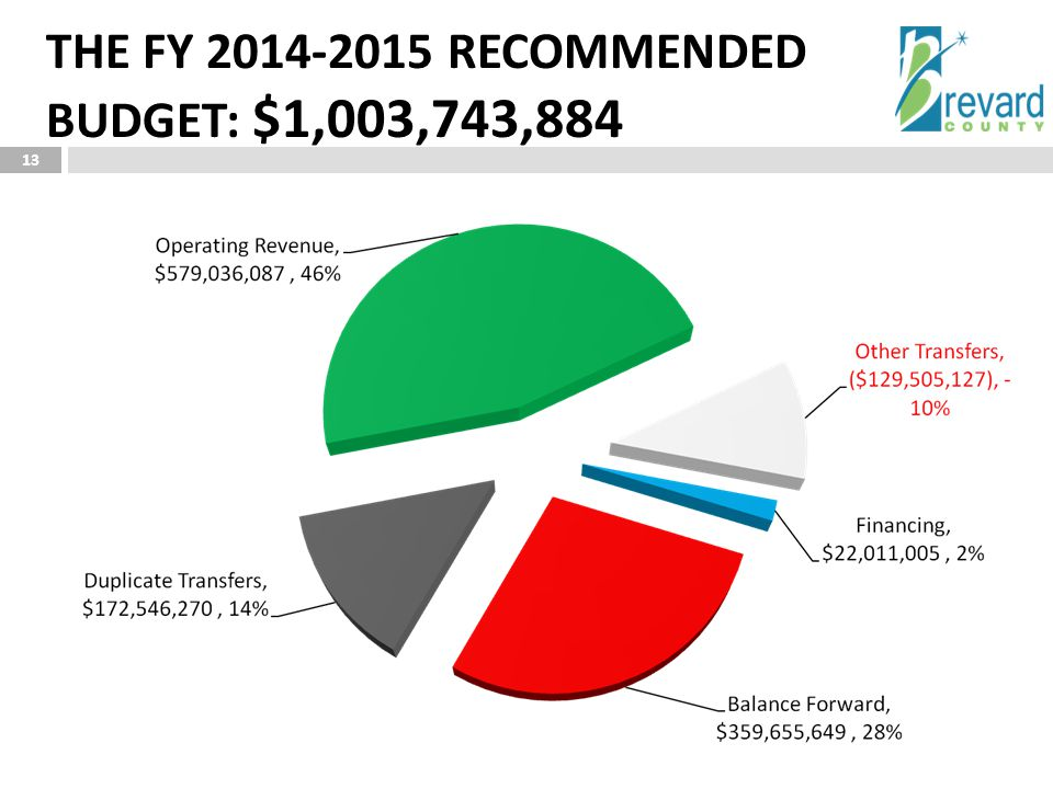 13 THE FY 2014-2015 RECOMMENDED BUDGET: $1,003,743,884