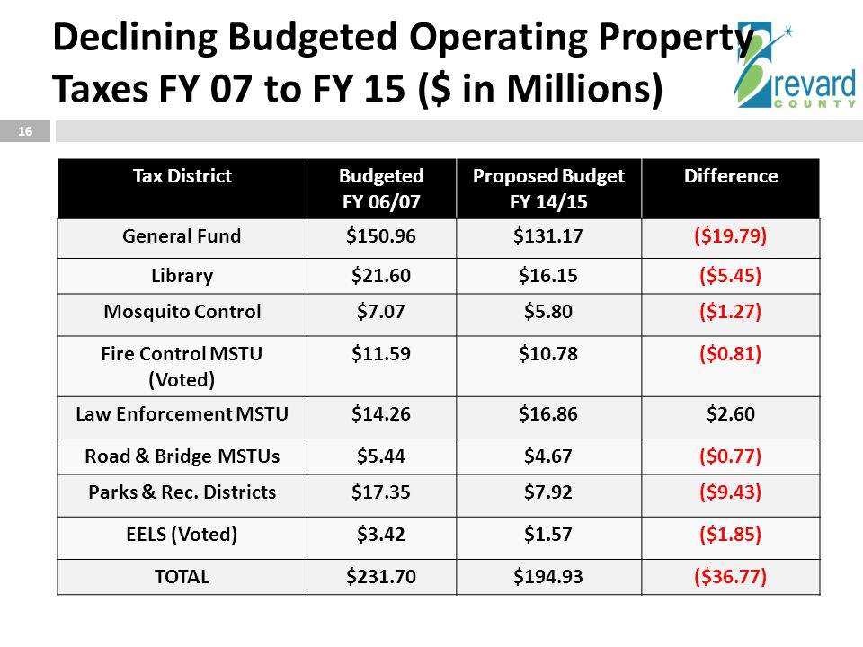 Declining Budgeted Operating Property Taxes FY 07 to FY 15 ($ in Millions) 16 Tax DistrictBudgeted FY 06/07 Proposed Budget FY 14/15 Difference Genera
