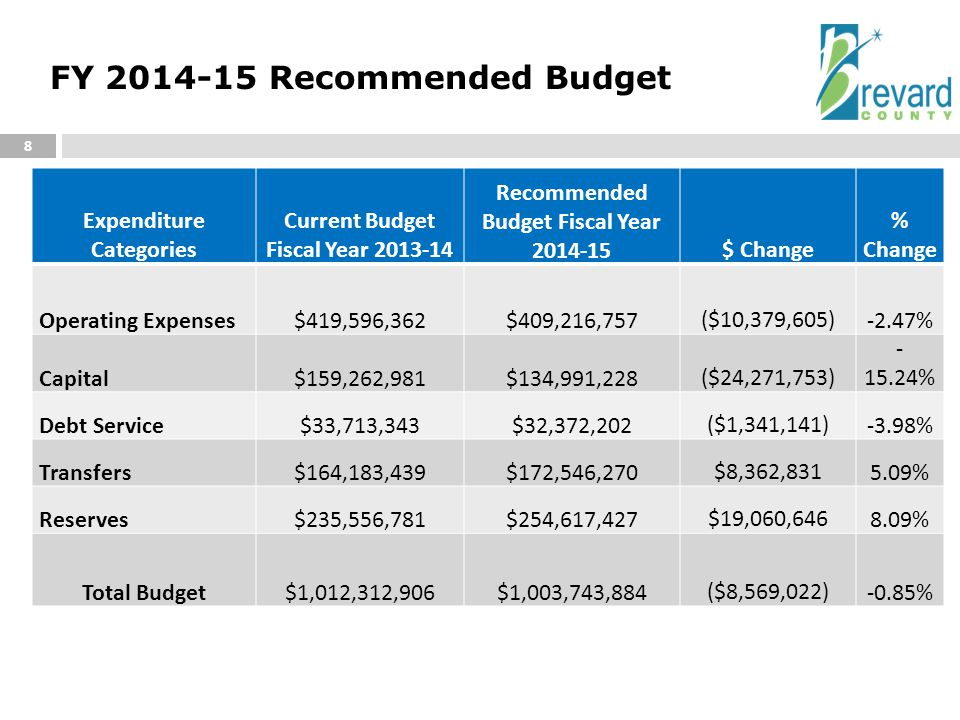 FY 2014-15 Recommended Budget 8 Expenditure Categories Current Budget Fiscal Year 2013-14 Recommended Budget Fiscal Year 2014-15$ Change % Change Operating Expenses$419,596,362$409,216,757($10,379,605)-2.47% Capital$159,262,981$134,991,228($24,271,753) - 15.24% Debt Service$33,713,343$32,372,202($1,341,141)-3.98% Transfers$164,183,439$172,546,270$8,362,8315.09% Reserves$235,556,781$254,617,427$19,060,6468.09% Total Budget$1,012,312,906$1,003,743,884($8,569,022)-0.85%