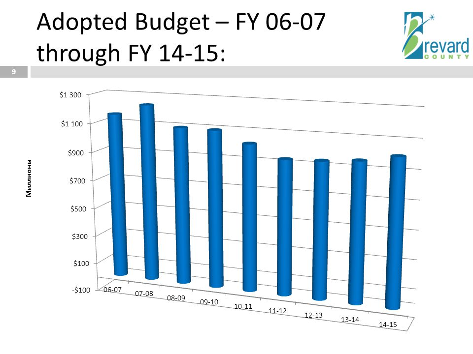 Adopted Budget – FY 06-07 through FY 14-15: 9