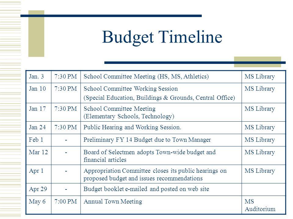 Budget Timeline Jan.