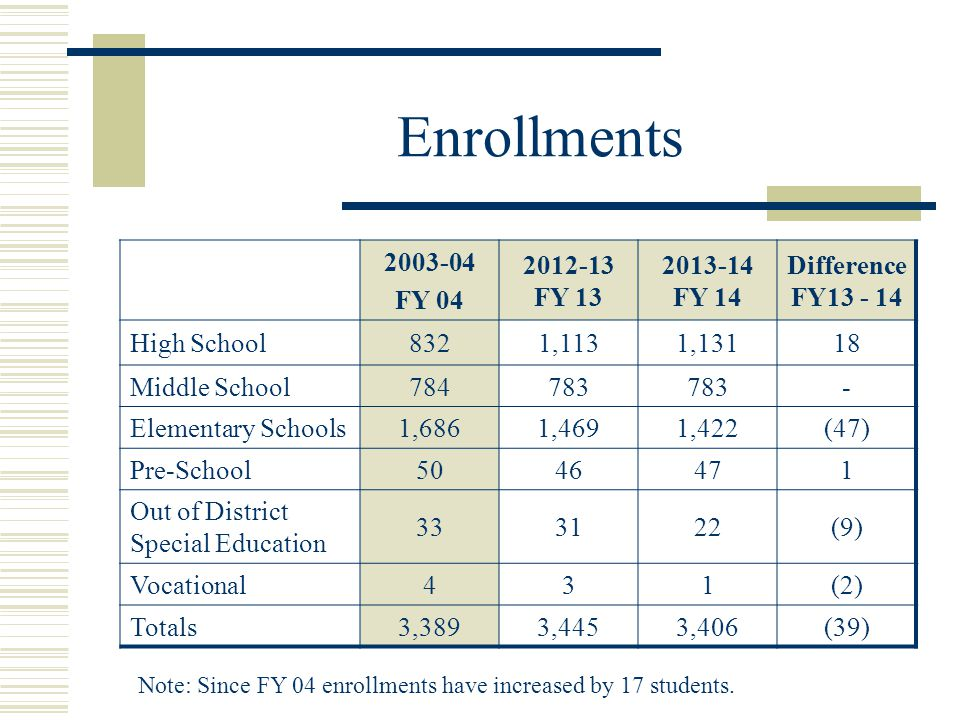 2003-04 FY 04 2012-13 FY 13 2013-14 FY 14 Difference FY13 - 14 High School8321,1131,13118 Middle School784783 - Elementary Schools1,6861,4691,422(47) Pre-School5046471 Out of District Special Education 333122(9) Vocational431(2) Totals3,3893,4453,406(39) Enrollments Note: Since FY 04 enrollments have increased by 17 students.