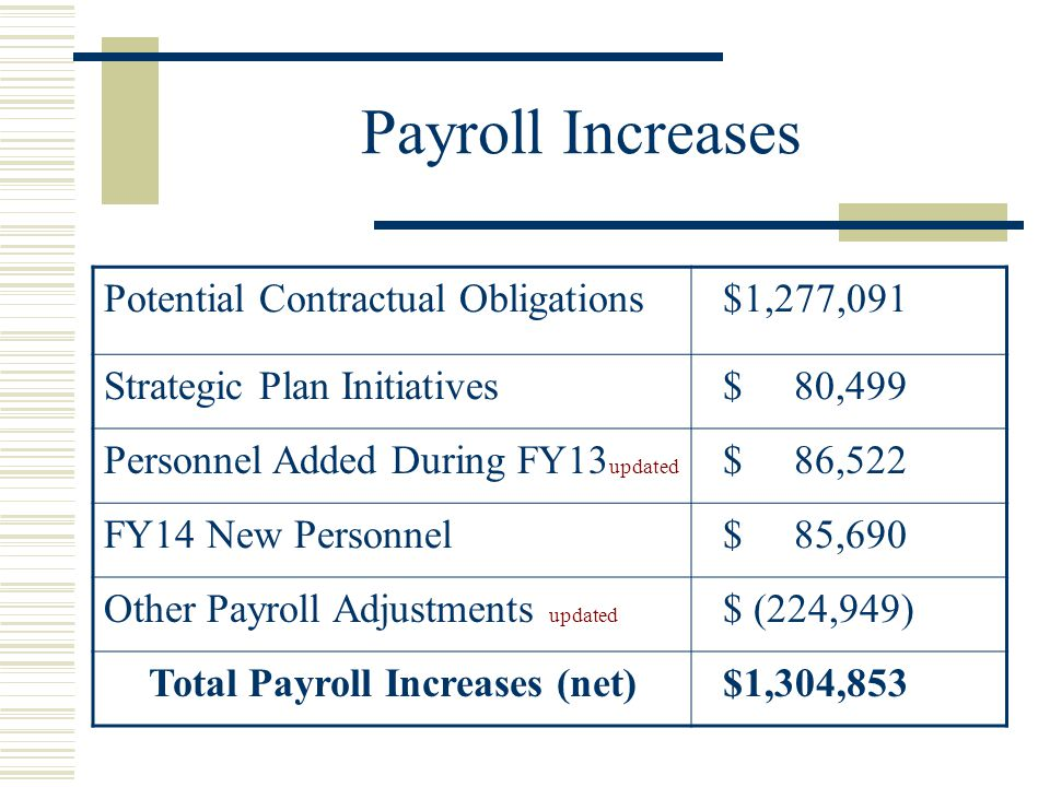 Payroll Increases Potential Contractual Obligations $1,277,091 Strategic Plan Initiatives $ 80,499 Personnel Added During FY13 updated $ 86,522 FY14 New Personnel $ 85,690 Other Payroll Adjustments updated $ (224,949) Total Payroll Increases (net) $1,304,853