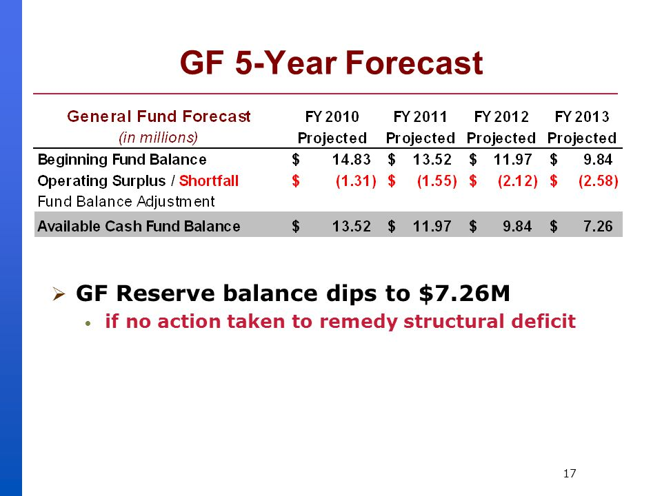 17 GF 5-Year Forecast  GF Reserve balance dips to $7.26M if no action taken to remedy structural deficit