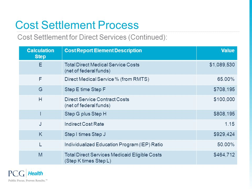 Cost Settlement Process Cost Settlement for Direct Services (Continued): Calculation Step Cost Report Element DescriptionValue ETotal Direct Medical S