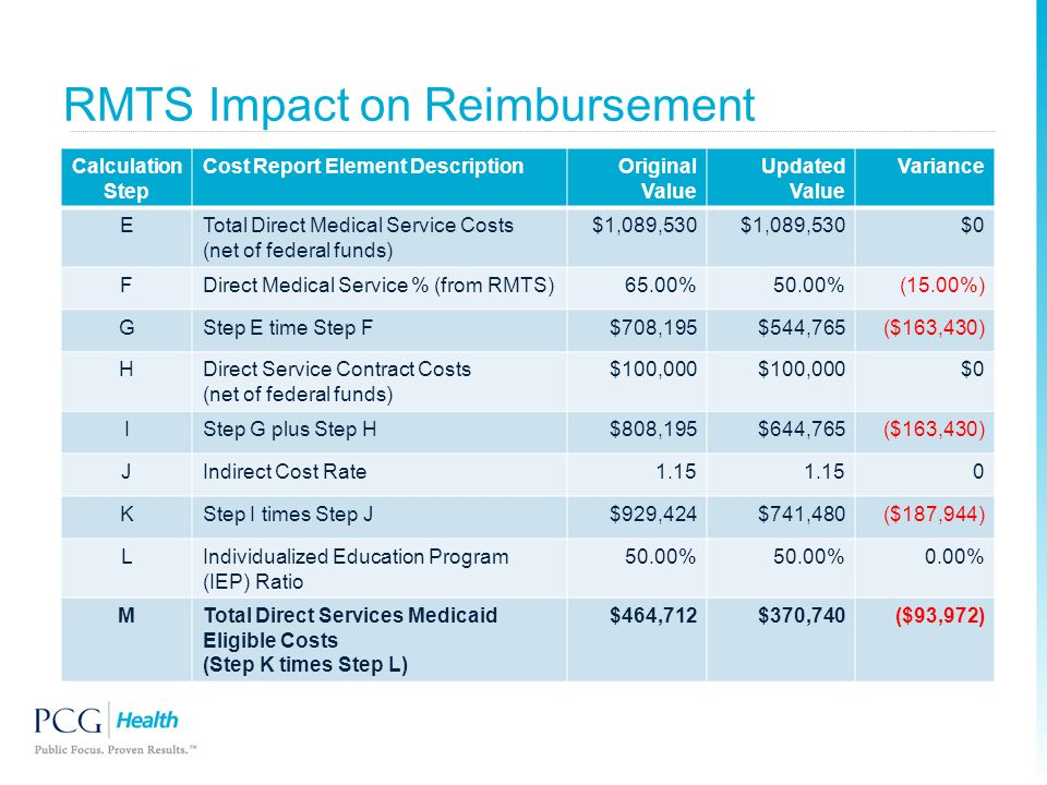 RMTS Impact on Reimbursement Calculation Step Cost Report Element DescriptionOriginal Value Updated Value Variance ETotal Direct Medical Service Costs