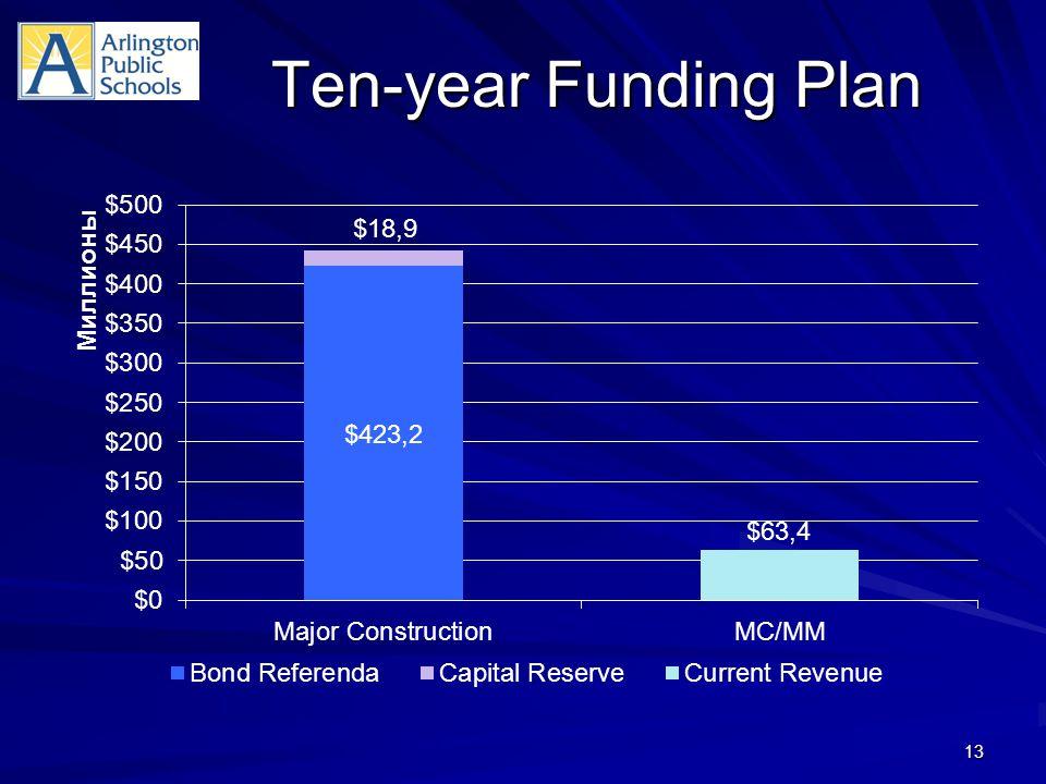 Ten-year Funding Plan 13