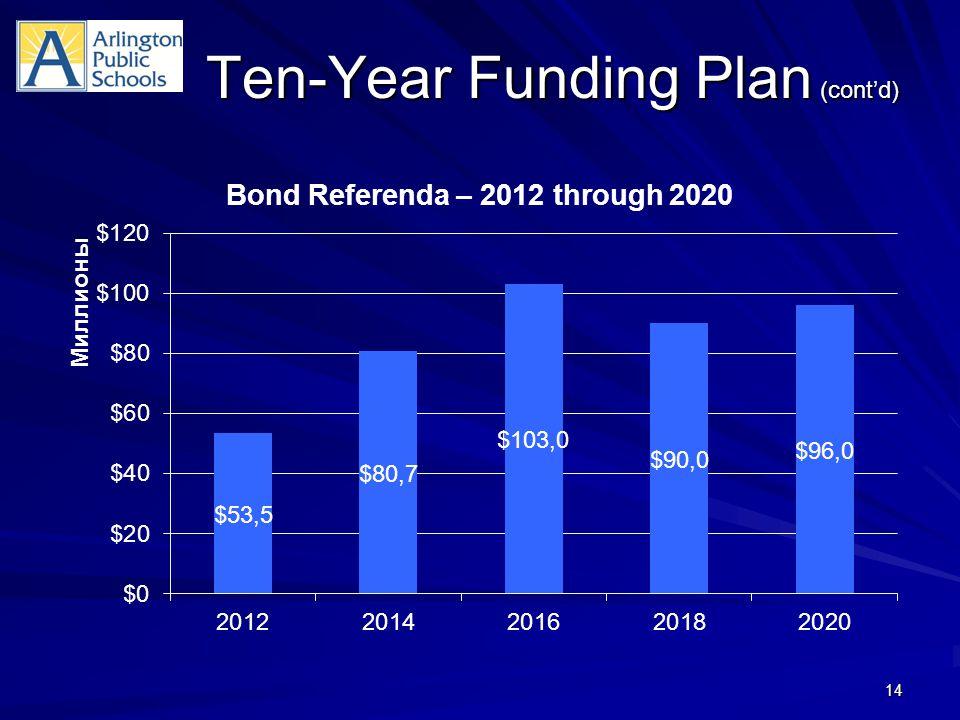 Ten-Year Funding Plan (cont'd) 14