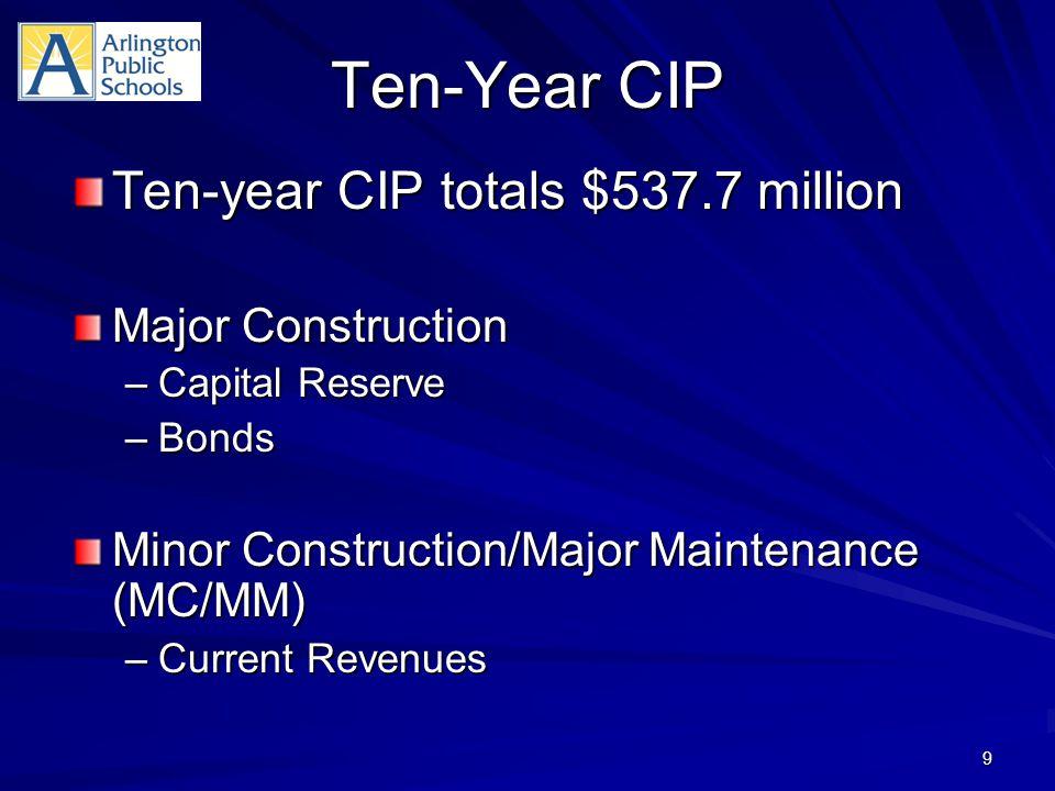 Ten-Year CIP Ten-year CIP totals $537.7 million Major Construction –Capital Reserve –Bonds Minor Construction/Major Maintenance (MC/MM) –Current Revenues 9
