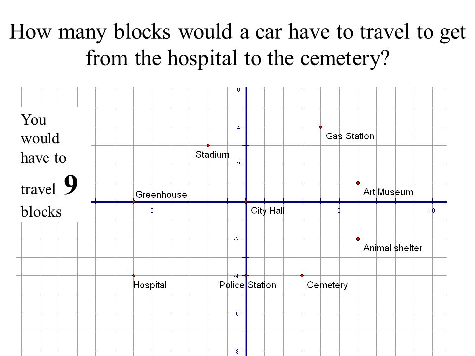 Give the coordinates of each labeled landmark on the map. Animal Shelter _______ Art Museum _______ Cemetery _______ City Hall _______ Gas Station ___