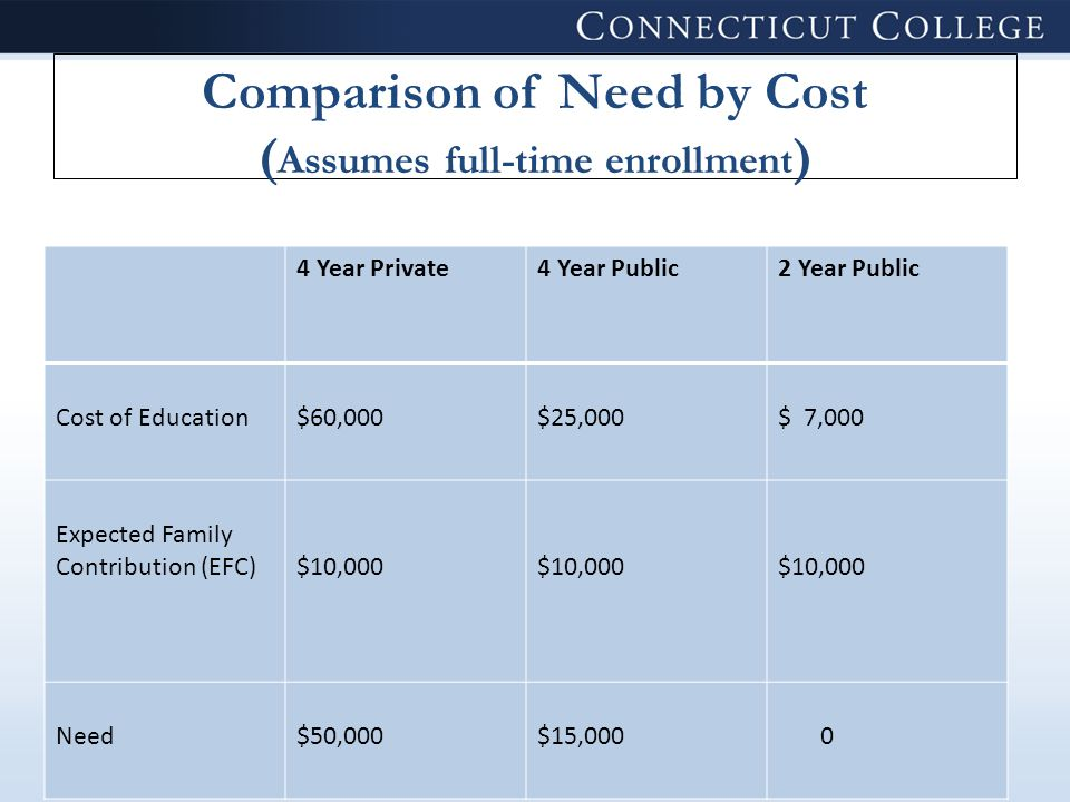 Meeting the Full Need and Gapping CollegeAB Cost of Education$60,000 Expected Family Contribution (EFC) $ 10,000 Need$50,000 Aid Awarded$50,000$35,000 Unmet Need 0 $15,000