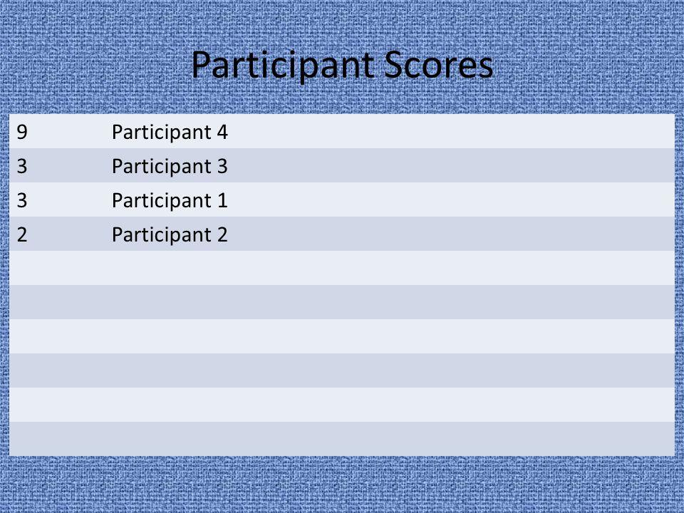 Participant Scores 9Participant 4 3Participant 3 3Participant 1 2Participant 2