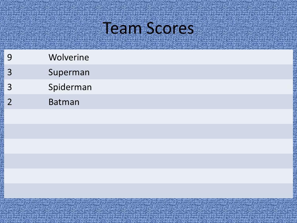 Team Scores 9Wolverine 3Superman 3Spiderman 2Batman