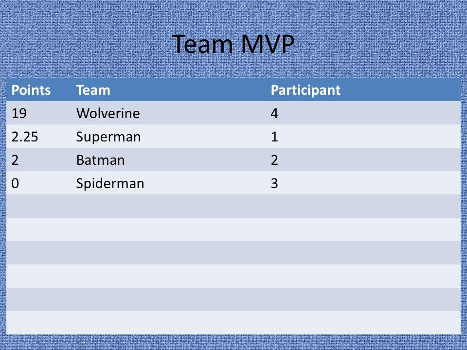 Team MVP PointsTeamParticipant 19Wolverine4 2.25Superman1 2Batman2 0Spiderman3