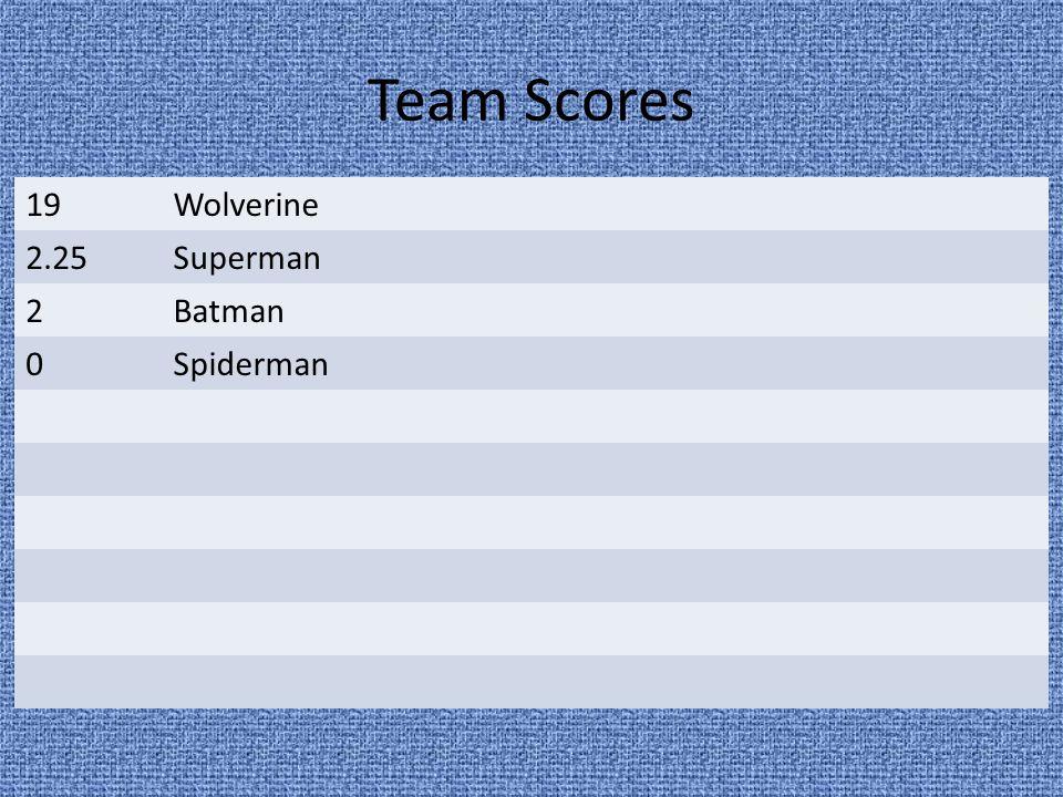 Team Scores 19Wolverine 2.25Superman 2Batman 0Spiderman