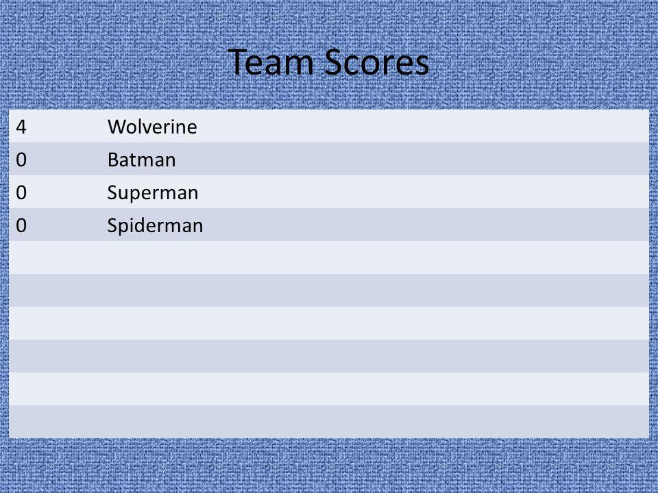 Team Scores 4Wolverine 0Batman 0Superman 0Spiderman