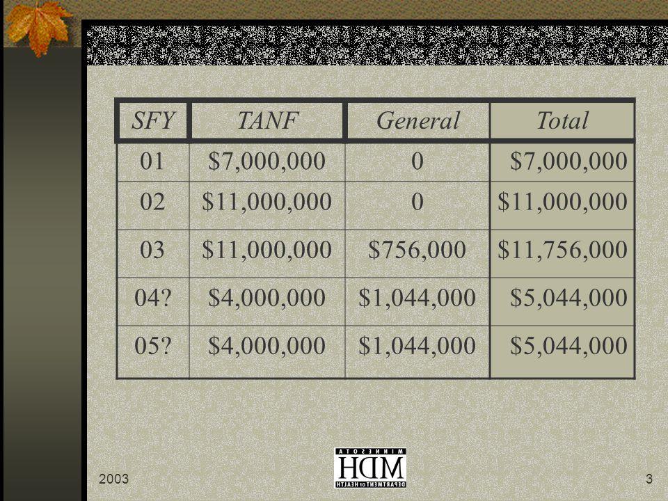 20033 SFYTANFGeneralTotal 01$7,000,0000 02$11,000,0000 03$11,000,000$756,000$11,756,000 04 $4,000,000$1,044,000$5,044,000 05 $4,000,000$1,044,000$5,044,000