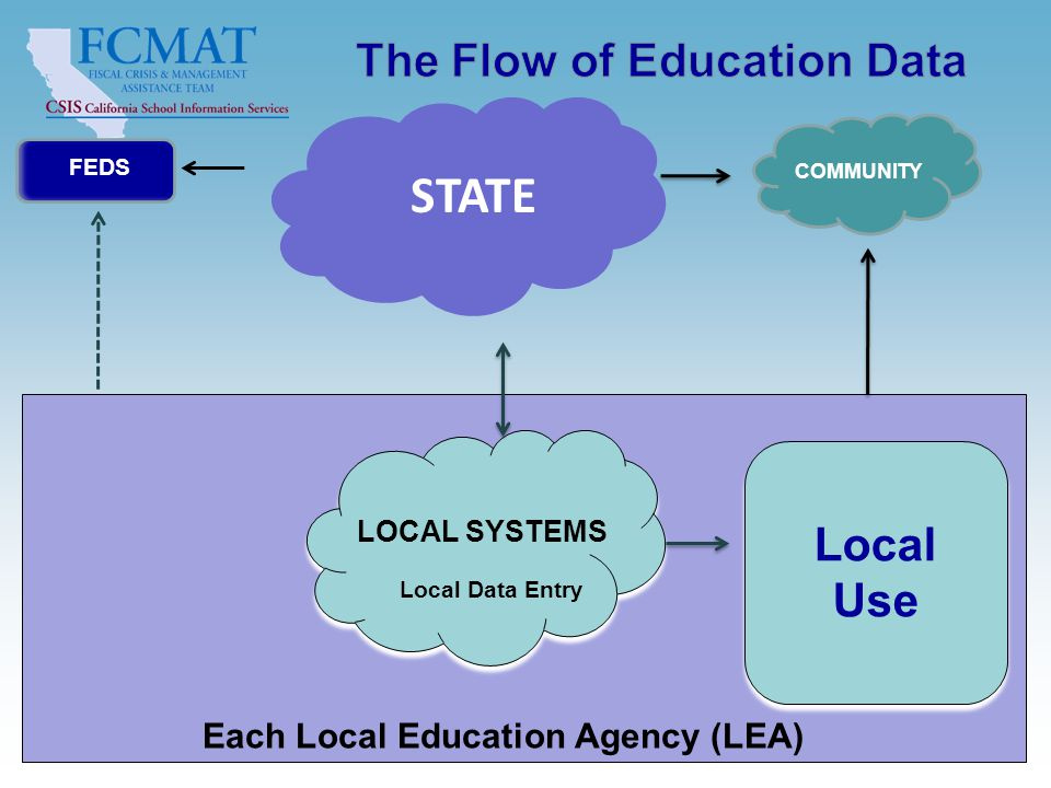 Context for Education Data Management, v1.2, 20101027 11 FEDS Each Local Education Agency (LEA) Local Use STATE Local Data Entry COMMUNITY LOCAL SYSTEMS
