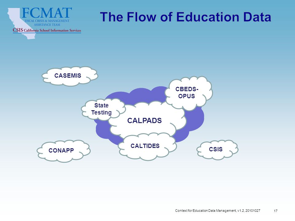 Context for Education Data Management, v1.2, STATE CSIS STATE CASEMIS CONAPP CALPADS CALTIDES State Testing CBEDS- OPUS