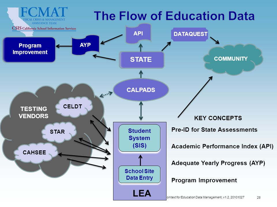 Context for Education Data Management, v1.2, 20101027 28 Student System (SIS) School Site Data Entry STATE CALPADS LEA AYP COMMUNITY API CELDT CAHSEE STAR Pre-ID for State Assessments Academic Performance Index (API) Adequate Yearly Progress (AYP) Program Improvement KEY CONCEPTS Program Improvement DATAQUEST TESTING VENDORS