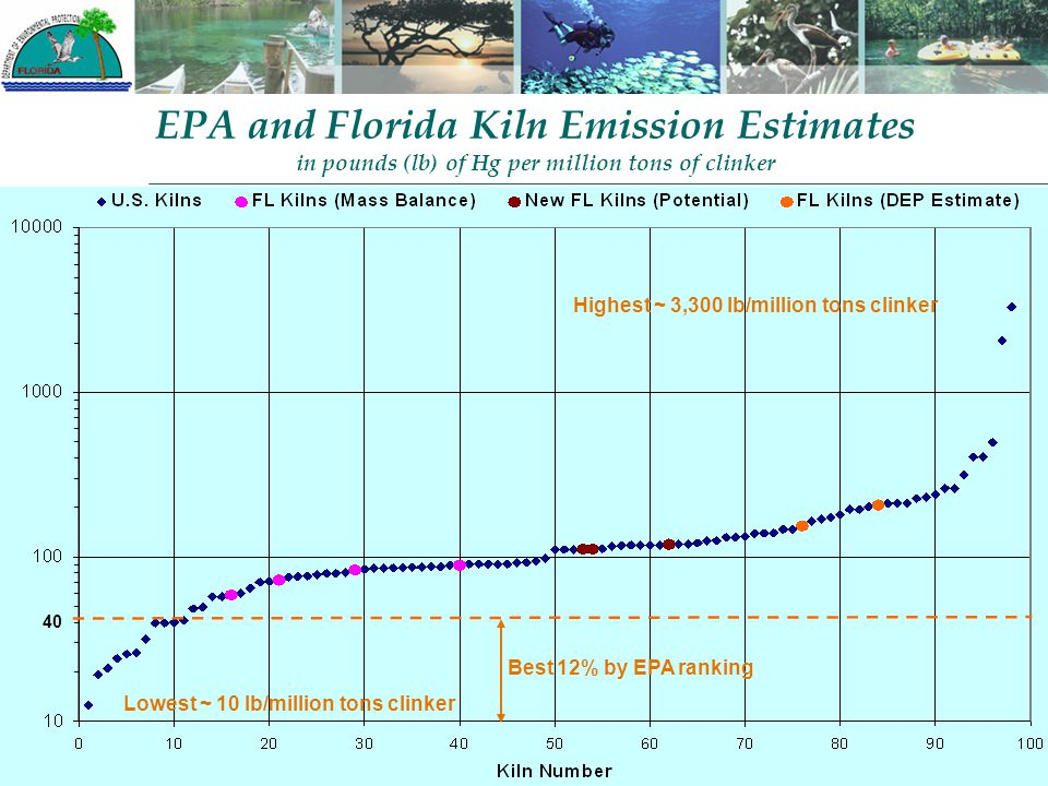 EPA and Florida Kiln Emission Estimates in pounds (lb) of Hg per million tons of clinker Lowest ~ 10 lb/million tons clinker Highest ~ 3,300 lb/millio