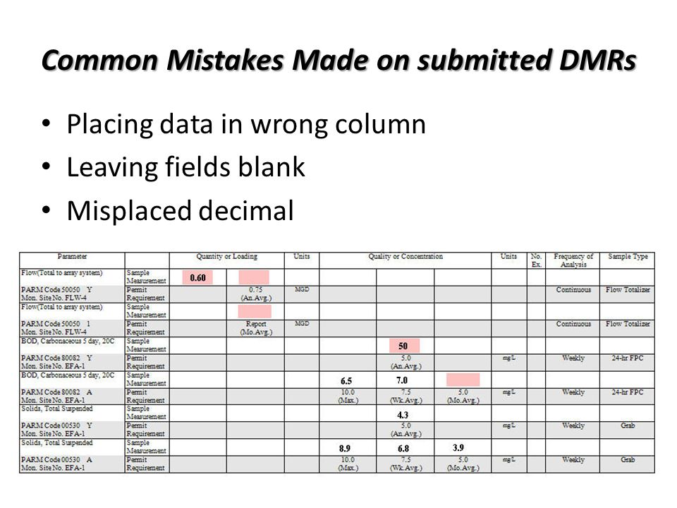 Common Mistakes Made on submitted DMRs Placing data in wrong column Leaving fields blank Misplaced decimal