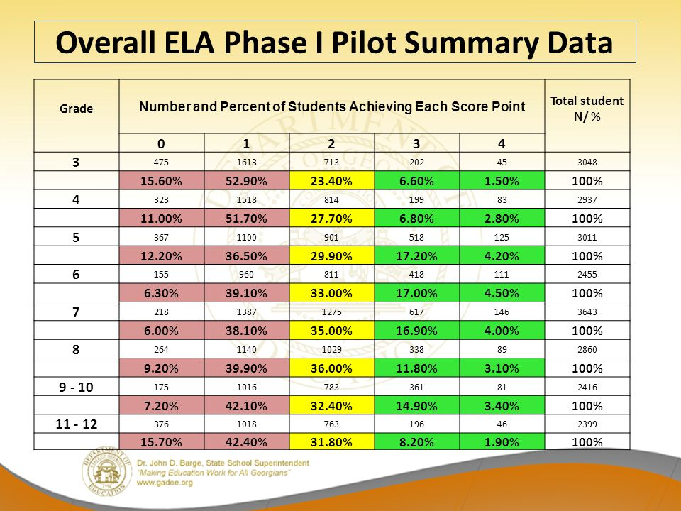 Overall ELA Phase I Pilot Summary Data Grade Number and Percent of Students Achieving Each Score Point Total student N/ % 01234 3 4751613713202453048 15.60%52.90%23.40%6.60%1.50%100% 4 3231518814199832937 11.00%51.70%27.70%6.80%2.80%100% 5 36711009015181253011 12.20%36.50%29.90%17.20%4.20%100% 6 1559608114181112455 6.30%39.10%33.00%17.00%4.50%100% 7 218138712756171463643 6.00%38.10%35.00%16.90%4.00%100% 8 26411401029338892860 9.20%39.90%36.00%11.80%3.10%100% 9 - 10 1751016783361812416 7.20%42.10%32.40%14.90%3.40%100% 11 - 12 3761018763196462399 15.70%42.40%31.80%8.20%1.90%100%