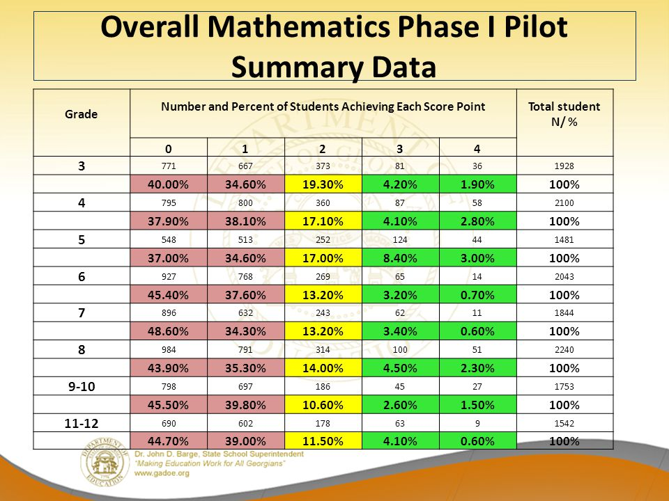 Overall Mathematics Phase I Pilot Summary Data Grade Number and Percent of Students Achieving Each Score PointTotal student N/ % 01234 3 77166737381361928 40.00%34.60%19.30%4.20%1.90%100% 4 79580036087582100 37.90%38.10%17.10%4.10%2.80%100% 5 548513252124441481 37.00%34.60%17.00%8.40%3.00%100% 6 92776826965142043 45.40%37.60%13.20%3.20%0.70%100% 7 89663224362111844 48.60%34.30%13.20%3.40%0.60%100% 8 984791314100512240 43.90%35.30%14.00%4.50%2.30%100% 9-10 79869718645271753 45.50%39.80%10.60%2.60%1.50%100% 11-12 6906021786391542 44.70%39.00%11.50%4.10%0.60%100%
