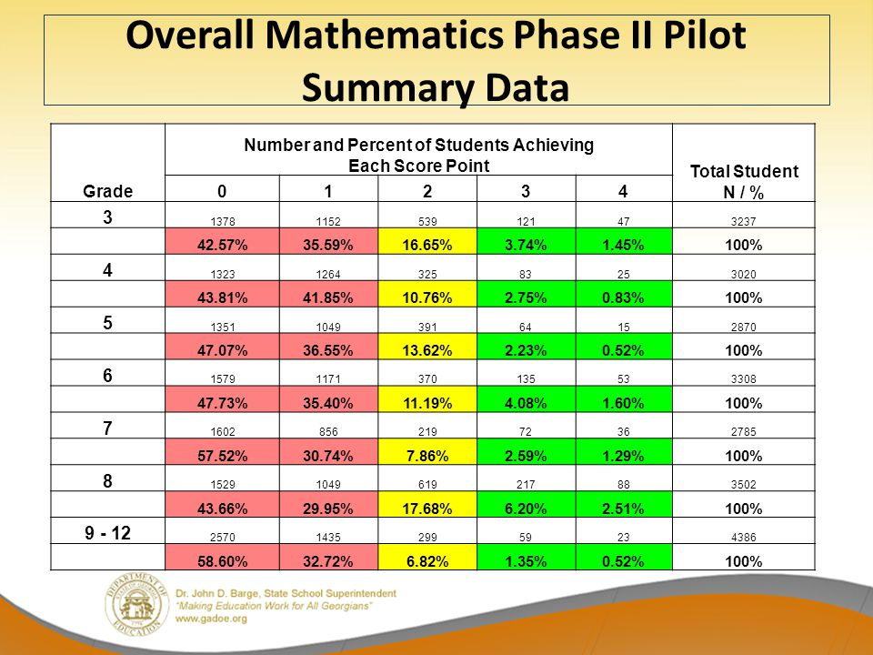 Overall Mathematics Phase II Pilot Summary Data Grade Number and Percent of Students Achieving Each Score Point Total Student N / % 01234 3 13781152539121473237 42.57%35.59%16.65%3.74%1.45%100% 4 1323126432583253020 43.81%41.85%10.76%2.75%0.83%100% 5 1351104939164152870 47.07%36.55%13.62%2.23%0.52%100% 6 15791171370135533308 47.73%35.40%11.19%4.08%1.60%100% 7 160285621972362785 57.52%30.74%7.86%2.59%1.29%100% 8 15291049619217883502 43.66%29.95%17.68%6.20%2.51%100% 9 - 12 2570143529959234386 58.60%32.72%6.82%1.35%0.52%100%