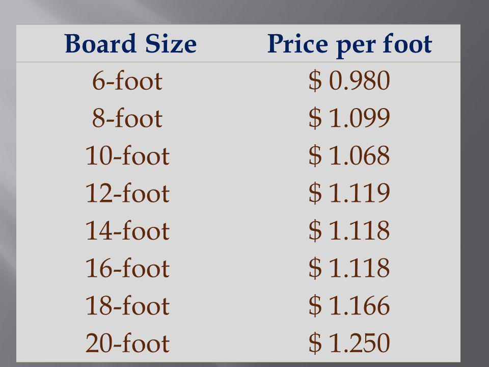 Board SizePrice per foot 6-foot$ 0.980 8-foot$ 1.099 10-foot$ 1.068 12-foot$ 1.119 14-foot$ 1.118 16-foot$ 1.118 18-foot$ 1.166 20-foot$ 1.250