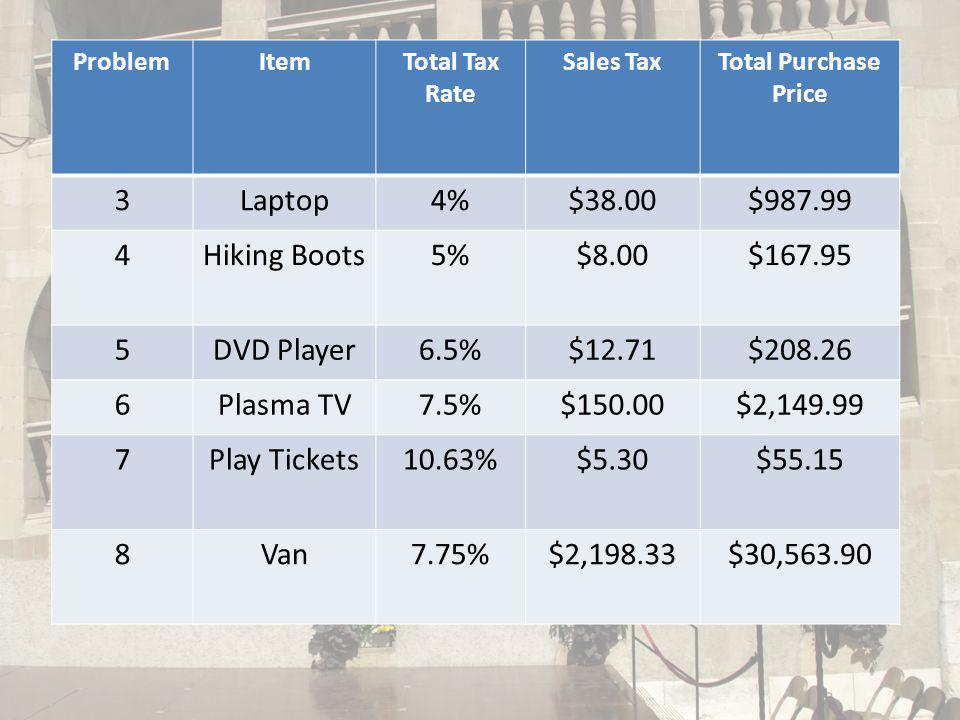 ProblemItemTotal Tax Rate Sales TaxTotal Purchase Price 3Laptop4%$38.00$987.99 4Hiking Boots5%$8.00$167.95 5DVD Player6.5%$12.71$208.26 6Plasma TV7.5%$150.00$2,149.99 7Play Tickets10.63%$5.30$55.15 8Van7.75%$2,198.33$30,563.90
