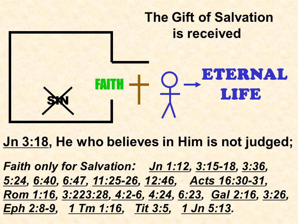 ETERNAL LIFE SIN Jn 3:18, He who believes in Him is not judged; Faith only for Salvation : Jn 1:12, 3:15-18, 3:36, 5:24, 6:40, 6:47, 11:25-26, 12:46, Acts 16:30-31, Rom 1:16, 3:223:28, 4:2-6, 4:24, 6:23, Gal 2:16, 3:26, Eph 2:8-9, 1 Tm 1:16, Tit 3:5, 1 Jn 5:13.
