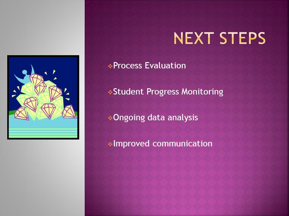  Process Evaluation  Student Progress Monitoring  Ongoing data analysis  Improved communication