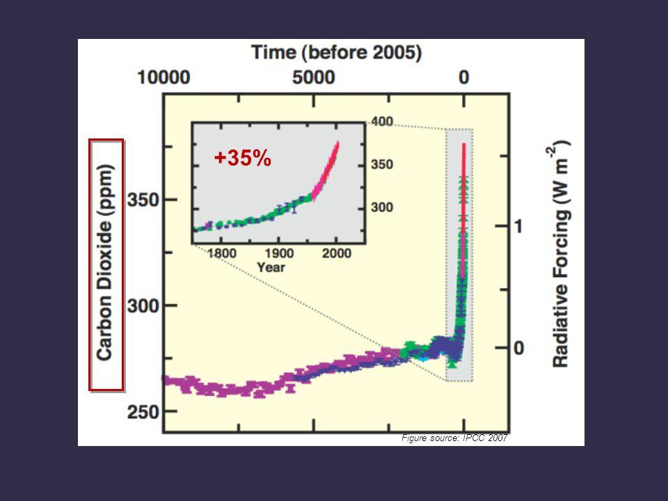 +35% Figure source: IPCC 2007