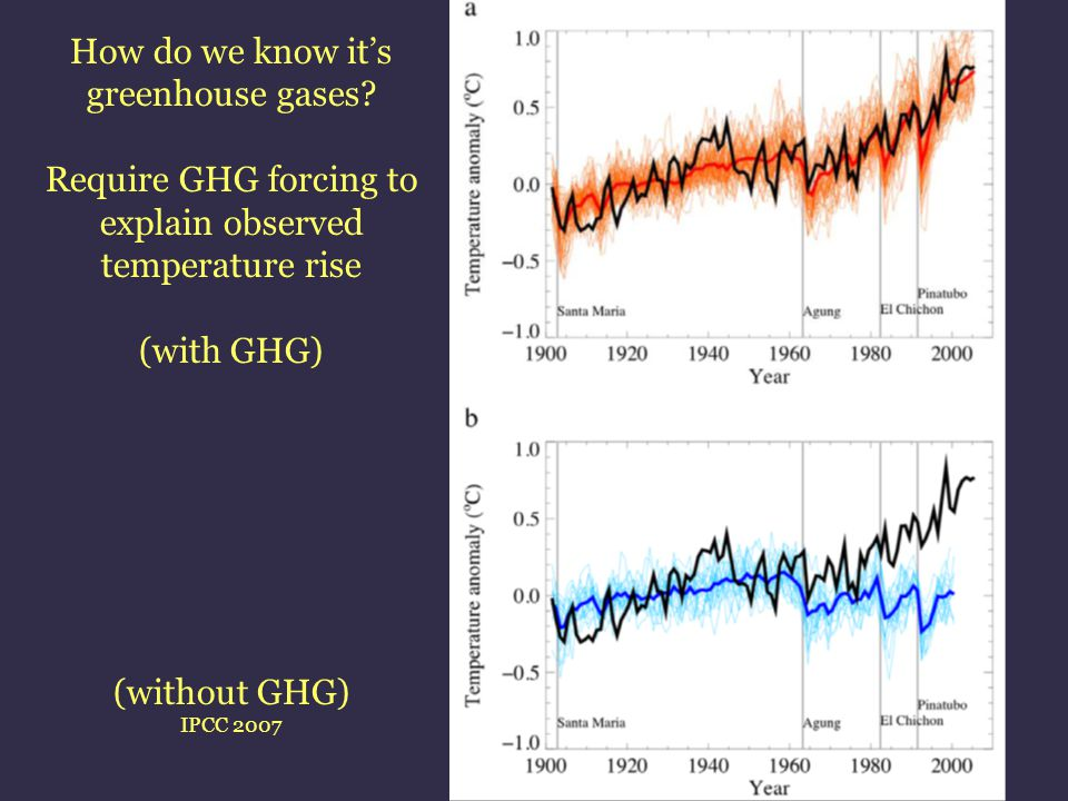 How do we know it's greenhouse gases? Require GHG forcing to explain observed temperature rise (with GHG) (without GHG) IPCC 2007
