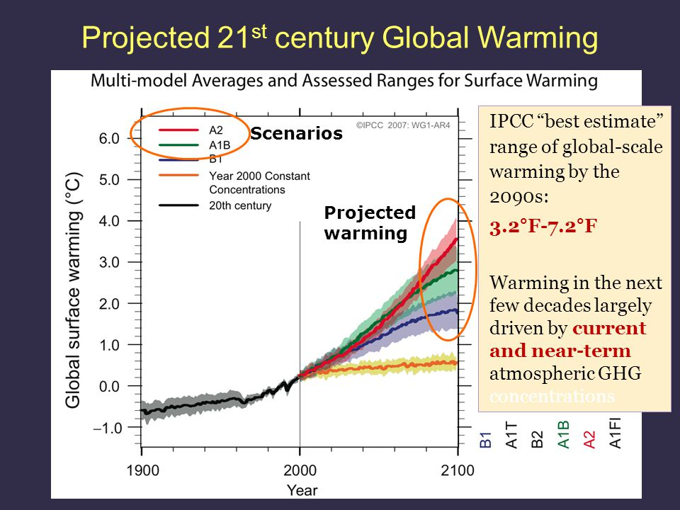 Scenarios Projected warming IPCC best estimate range of global-scale warming by the 2090s: 3.2°F-7.2°F Warming in the next few decades largely driven by current and near-term atmospheric GHG concentrations Projected 21 st century Global Warming