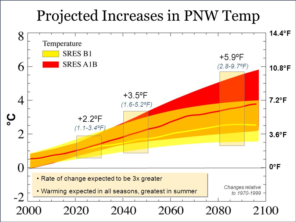 Projected Increases in PNW Temp Changes relative to °F 3.6°F 0°F 10.8°F 14.4°F +2.2ºF ( ºF) +3.5ºF ( ºF) +5.9ºF ( ºF) °C Rate of change expected to be 3x greater Warming expected in all seasons, greatest in summer Rate of change expected to be 3x greater Warming expected in all seasons, greatest in summer