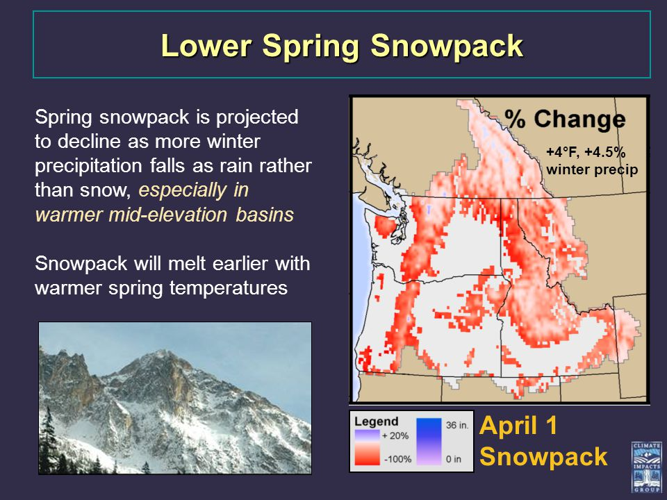 Spring snowpack is projected to decline as more winter precipitation falls as rain rather than snow, especially in warmer mid-elevation basins Snowpack will melt earlier with warmer spring temperatures Lower Spring Snowpack +4°F, +4.5% winter precip April 1 Snowpack